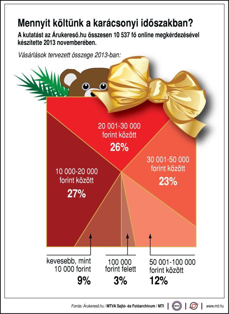 Mennyit költünk a karácsonyi időszakban? (2013)